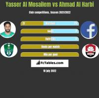 Yasser Al Mosailem vs Ahmad Al Harbi h2h player stats