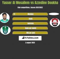 Yasser Al Mosailem vs Azzedine Doukha h2h player stats