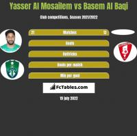 Yasser Al Mosailem vs Basem Al Baqi h2h player stats