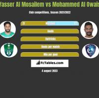 Yasser Al Mosailem vs Mohammed Al Owais h2h player stats