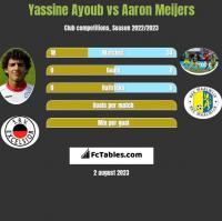 Yassine Ayoub vs Aaron Meijers h2h player stats