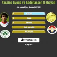 Yassine Ayoub vs Abdenasser El Khayati h2h player stats