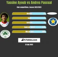 Yassine Ayoub vs Andres Pascual h2h player stats
