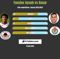 Yassine Ayoub vs Anuar h2h player stats