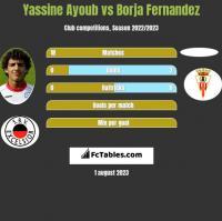 Yassine Ayoub vs Borja Fernandez h2h player stats
