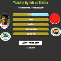 Yassine Ayoub vs Bruma h2h player stats