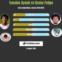 Yassine Ayoub vs Bruno Felipe h2h player stats