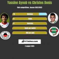 Yassine Ayoub vs Christos Donis h2h player stats