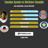 Yassine Ayoub vs Christos Tasoulis h2h player stats