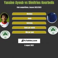Yassine Ayoub vs Dimitrios Kourbelis h2h player stats