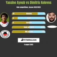 Yassine Ayoub vs Dimitris Kolovos h2h player stats