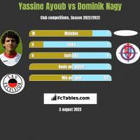 Yassine Ayoub vs Dominik Nagy h2h player stats
