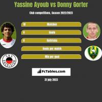 Yassine Ayoub vs Donny Gorter h2h player stats
