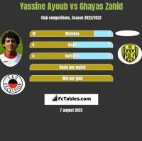 Yassine Ayoub vs Ghayas Zahid h2h player stats