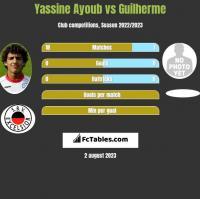Yassine Ayoub vs Guilherme h2h player stats