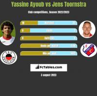 Yassine Ayoub vs Jens Toornstra h2h player stats