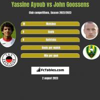 Yassine Ayoub vs John Goossens h2h player stats