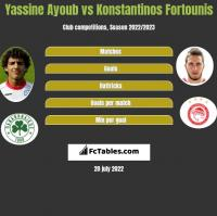 Yassine Ayoub vs Konstantinos Fortounis h2h player stats