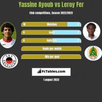 Yassine Ayoub vs Leroy Fer h2h player stats