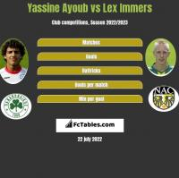 Yassine Ayoub vs Lex Immers h2h player stats