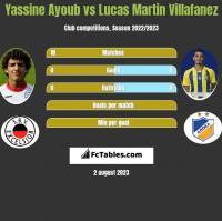 Yassine Ayoub vs Lucas Martin Villafanez h2h player stats