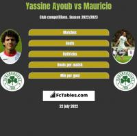 Yassine Ayoub vs Mauricio h2h player stats