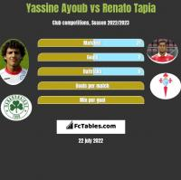 Yassine Ayoub vs Renato Tapia h2h player stats