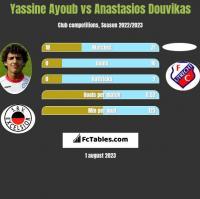 Yassine Ayoub vs Anastasios Douvikas h2h player stats