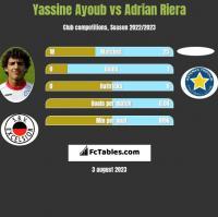 Yassine Ayoub vs Adrian Riera h2h player stats