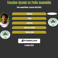 Yassine Ayoub vs Fotis Ioannidis h2h player stats