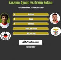 Yassine Ayoub vs Orkun Kokcu h2h player stats