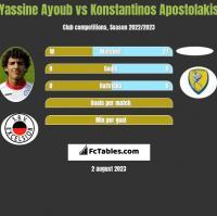 Yassine Ayoub vs Konstantinos Apostolakis h2h player stats