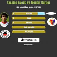 Yassine Ayoub vs Wouter Burger h2h player stats