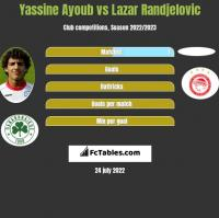 Yassine Ayoub vs Lazar Randjelovic h2h player stats