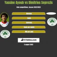 Yassine Ayoub vs Dimitrios Seprezis h2h player stats