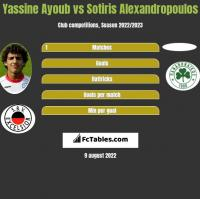 Yassine Ayoub vs Sotiris Alexandropoulos h2h player stats