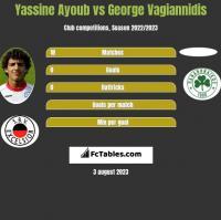 Yassine Ayoub vs George Vagiannidis h2h player stats