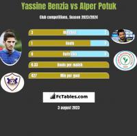 Yassine Benzia vs Alper Potuk h2h player stats