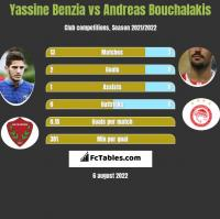 Yassine Benzia vs Andreas Bouchalakis h2h player stats
