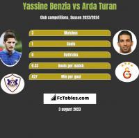 Yassine Benzia vs Arda Turan h2h player stats