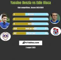 Yassine Benzia vs Edin Visca h2h player stats