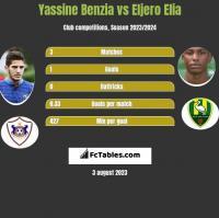 Yassine Benzia vs Eljero Elia h2h player stats