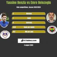 Yassine Benzia vs Emre Belozoglu h2h player stats