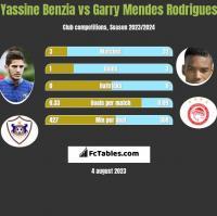 Yassine Benzia vs Garry Mendes Rodrigues h2h player stats