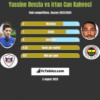 Yassine Benzia vs Irfan Can Kahveci h2h player stats
