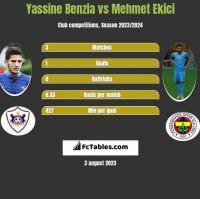 Yassine Benzia vs Mehmet Ekici h2h player stats