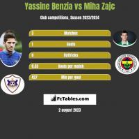 Yassine Benzia vs Miha Zajc h2h player stats
