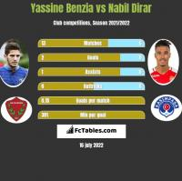 Yassine Benzia vs Nabil Dirar h2h player stats
