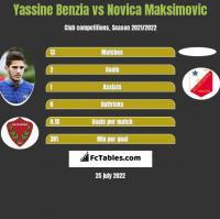 Yassine Benzia vs Novica Maksimovic h2h player stats