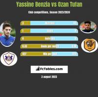 Yassine Benzia vs Ozan Tufan h2h player stats